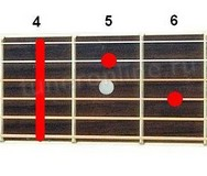 Chord C#m7 (Minor seventh chord from Do-sharp)